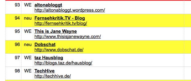 Blogcharts